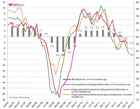 Инфографика, 13 июня: ВВП + PMI + Промпроизводство стран Еврозоны