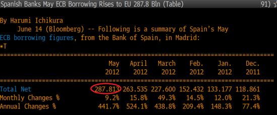 12:06 Breaking news! Испанские банки заняли в мае рекордные 287,8 млрд. евро у ЕЦБ (обновляется)