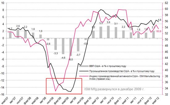 Empire State: деловая активность ожидаемо замедлилась