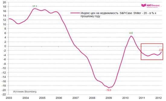 Рынок недвижимости США: путь на восстановление?