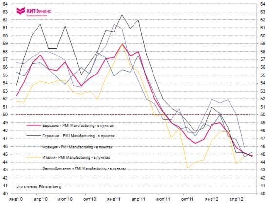 PMI Mfg Еврозоны: Постой, паровоз, не стучите колёса…
