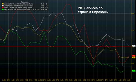 PMI Mfg и Services Еврозоны,Франции и Германии за июнь - разворот! (update)