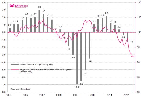 Италия: уверенность потребителей на исторических минимумах