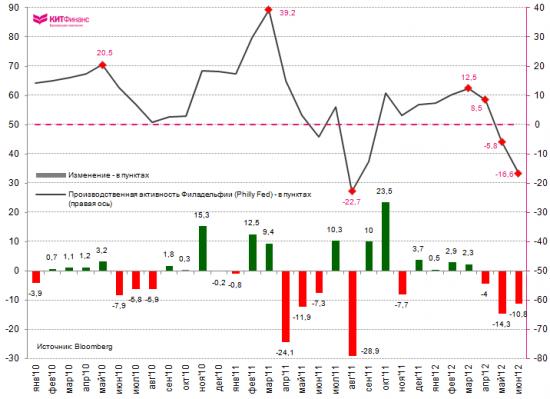 Philly Fed: деловая активность в июне резко ухудшилась