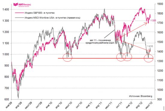 S&P 500 vs. WTI: спрэды расширяются