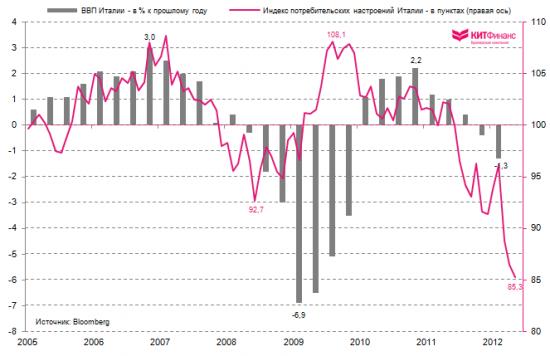"""Италия: майский """"провал"""" в розничных продажах"""