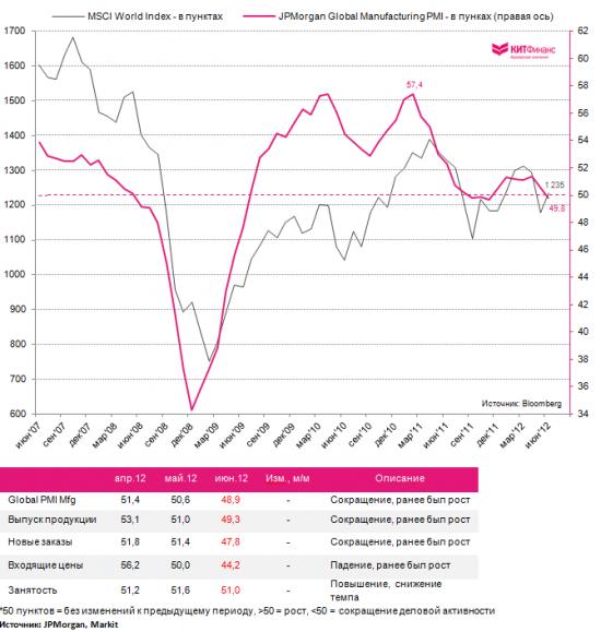 Global Manufacturing PMI: ниже 50 пунктов второй раз за три года