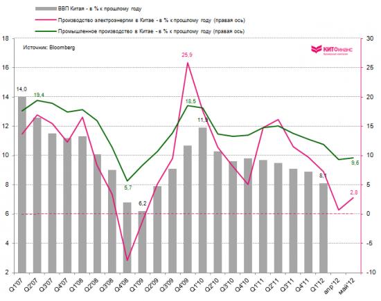 Процентные ставки в Китае вновь снижены (все графики)