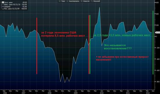 Своя позиция: ожидания по NFP + Китай на след. неделе