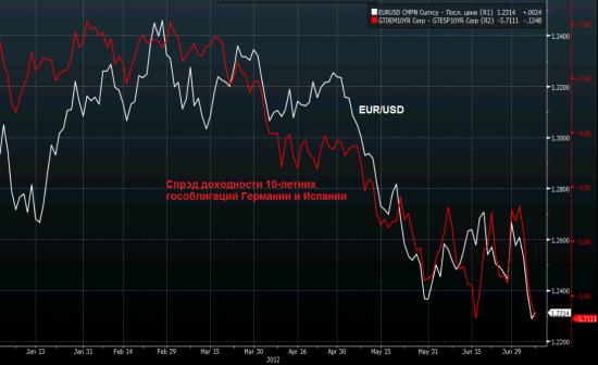 Четыре красивых графика: спрэды IT-Germ и SP-Germ, FED/ECB Index, FED balance