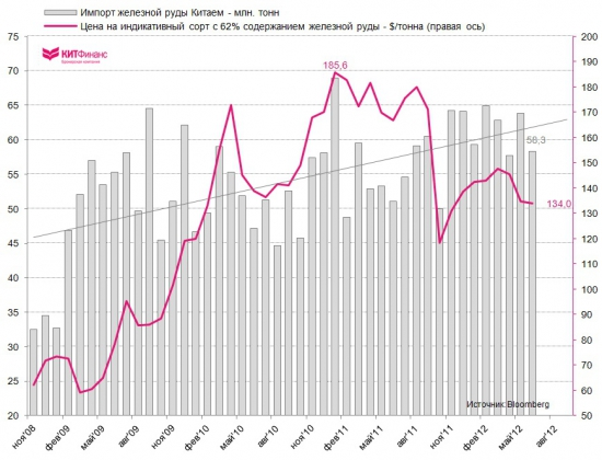 Торговый баланс Китая: импорт сырья заметно снизился