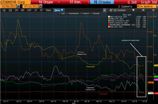 К чему привело снижение ставки по депозитам overnight ЕЦБ с 0,25% до 0%?