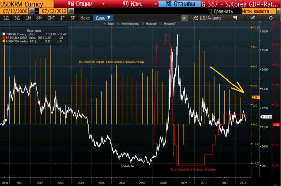 ЦБ Южной Кореи снизил % ставку впервые с 2008 г.