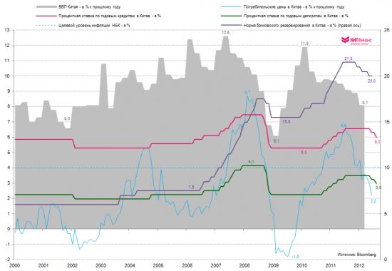 Июльское глобальное монетарное смягчение