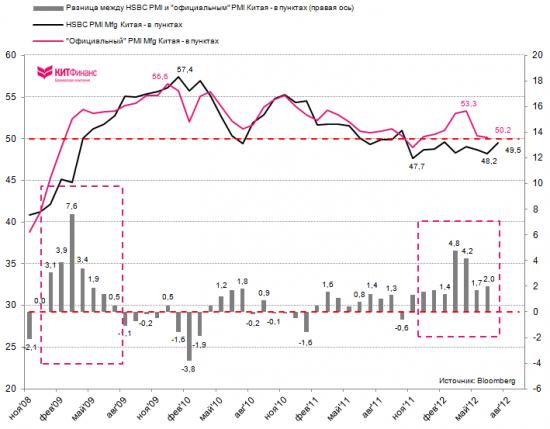 HSBC Flash PMI: деловая активность в промышленности Китая снижается 9 месяцев подряд