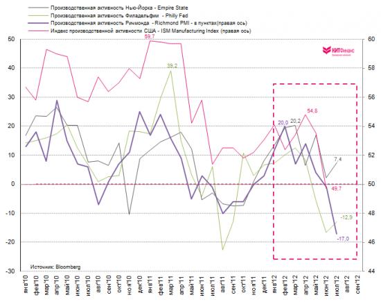 Richmond Fed: деловые условия в июле резко ухудшились