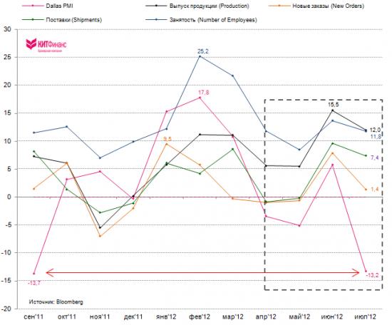 Dallas Fed: сильнейшее снижение PMI Mfg за последние 7 лет