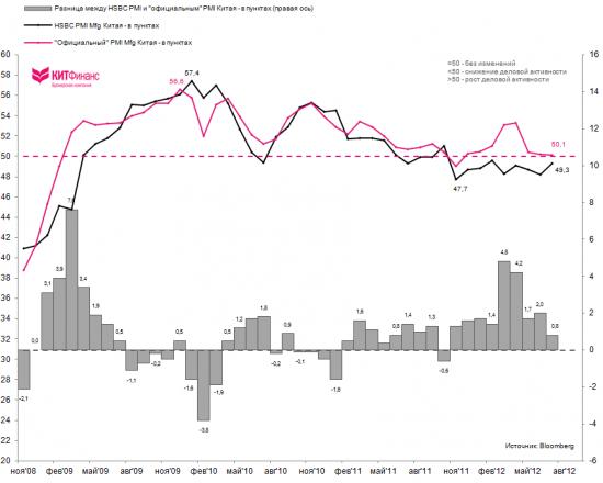 Китай: производственная активность на 8-месячных минимумах