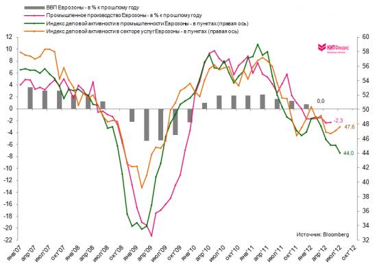 Чего ждать от ЕЦБ: SMP, LTRO или понижение ставок?