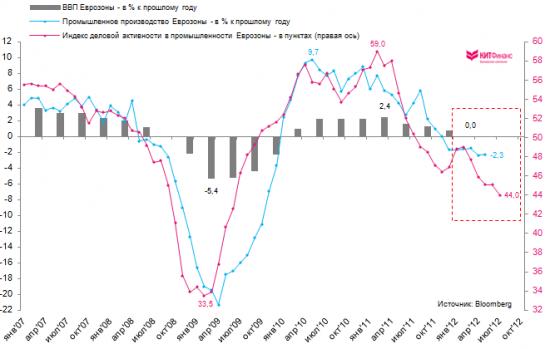 Глобальная производственная активность падает 2 месяца подряд