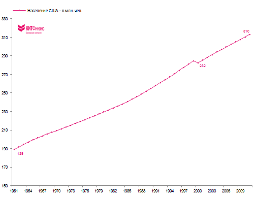 немного мыслей по NFP и рынку труда США (update)