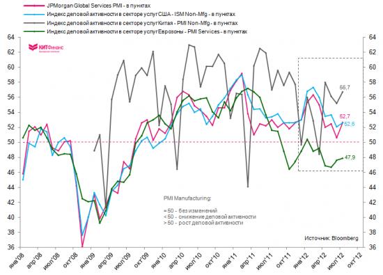 Глобальный сектор услуг растет, производственный – сжимается