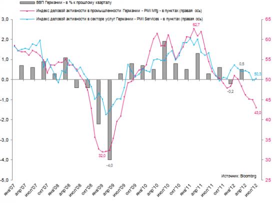 Эконографика: обвал в промышленных заказах Германии