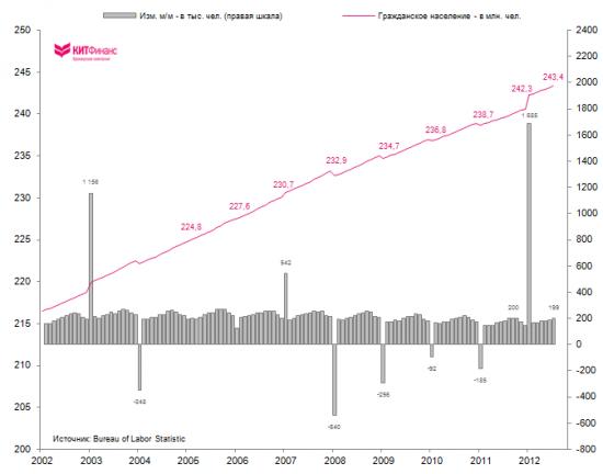 Рынок труда США восстанавливается… без учета прироста населения
