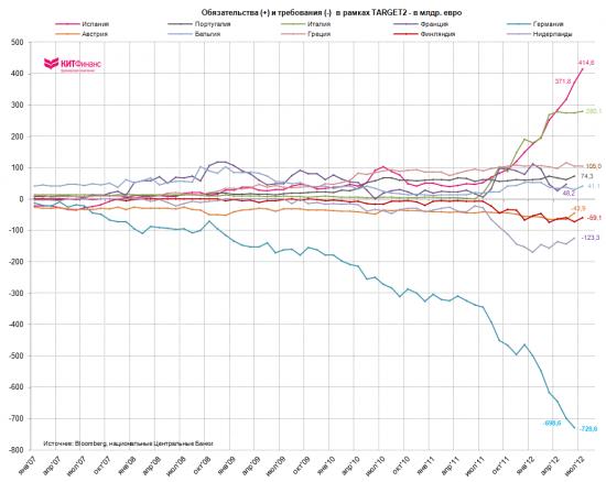 Испанская зависимость от ЕЦБ усиливается