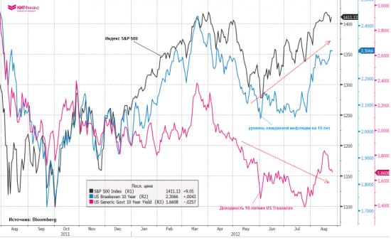 Центральные Банки и политики… больше ничего