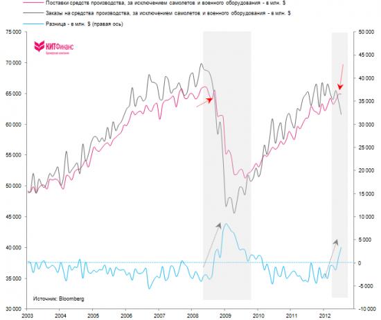 """США: пора открывать """"короткие позиции"""" по экономике"""