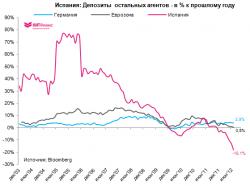 Об испанской угрозе, о ЕSM, о TARGET2… о судьбе евро…