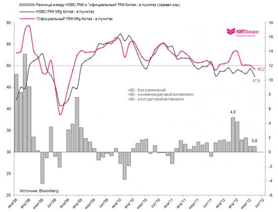 Китай: производственная активность на 9-месячных минимумах