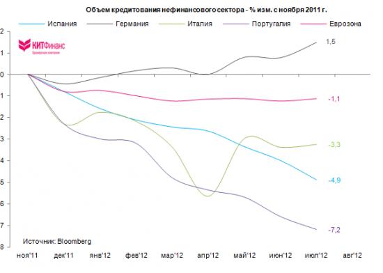 Чего ждать от ЕЦБ: SMP 2.0, понижения ставок, смягчения залоговых требований?