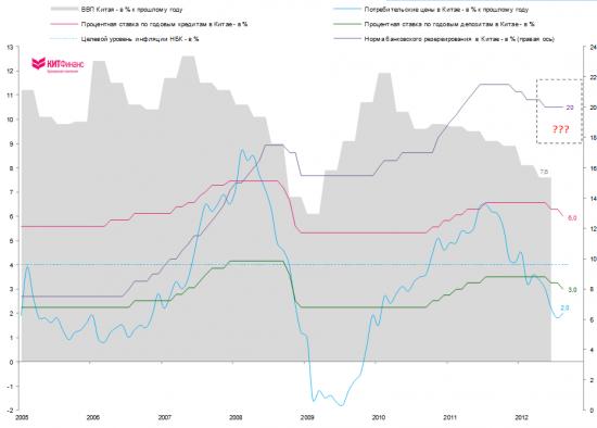 Производственная активность Китая продолжает сокращение
