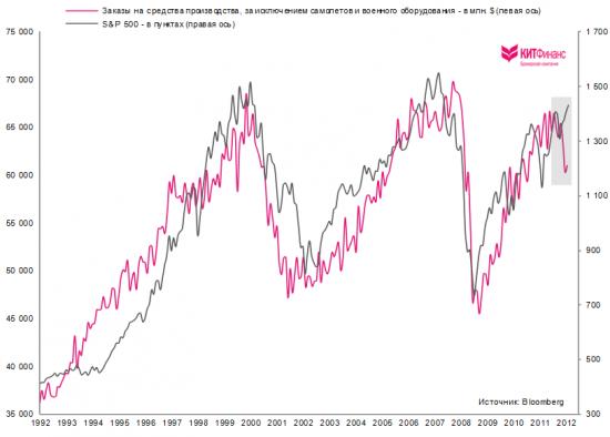 США: динамика заказов на средства производства указывает на приближение рецессии