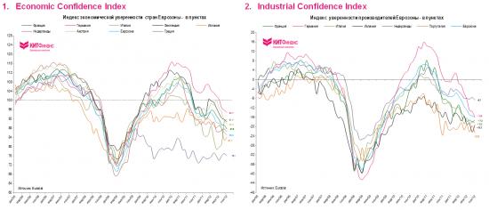 Европессимизм: индексы доверия продолжают падать