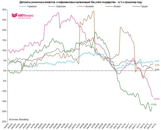 """Испания: """"бегство"""" депозитов угрожает банковской системе"""