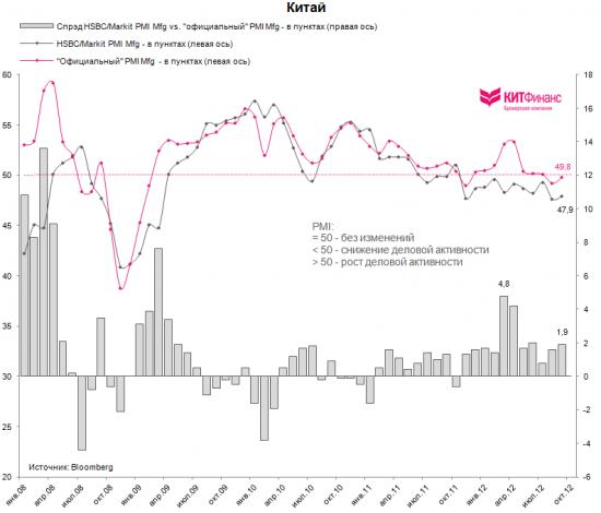 """Китай: """"депрессивная"""" производственная активность"""