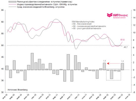 США: производственная активность вновь ожила. Надолго ли?
