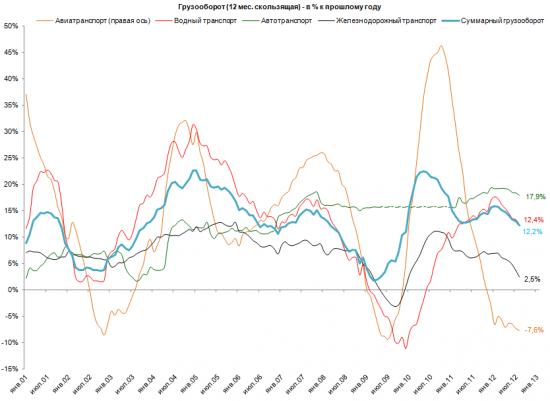 Китай: грузооборот vs. ВВП
