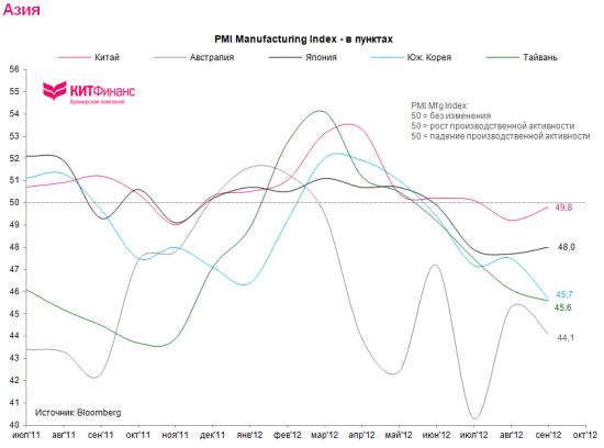 Спад в мировой промышленности продолжается