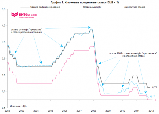 Процентные ставки ЕЦБ: понижать или нет?