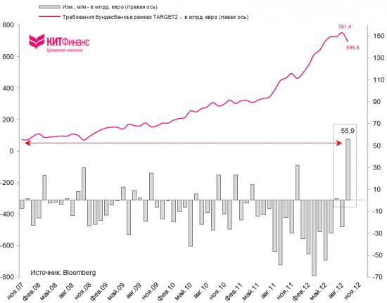 Бундесбанк: рекордное падение требований в рамках TARGET2