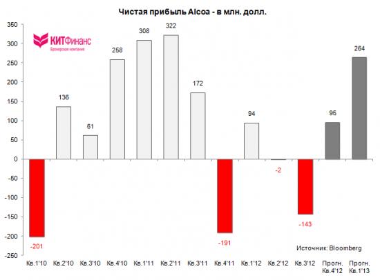 Alcoa: провальный старт сезона корпоративной отчетности США