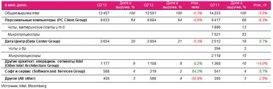Отчет Intel Q3'12: застой без технологического прогресса