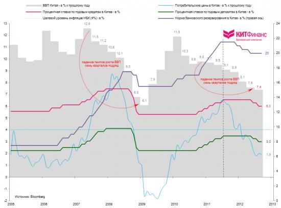 Китай: время покупать?
