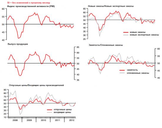 Производственная активность Китая показывает признаки восстановления в рамках 12-месячного падения