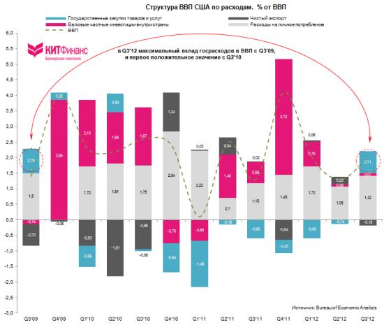 """Первая оценка ВВП США Q3'12: """"предвыборные"""" махинации?"""