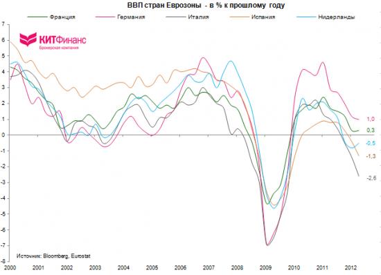 Эконографика. Еврозона: индексы уверенности, промпроизводство, ВВП